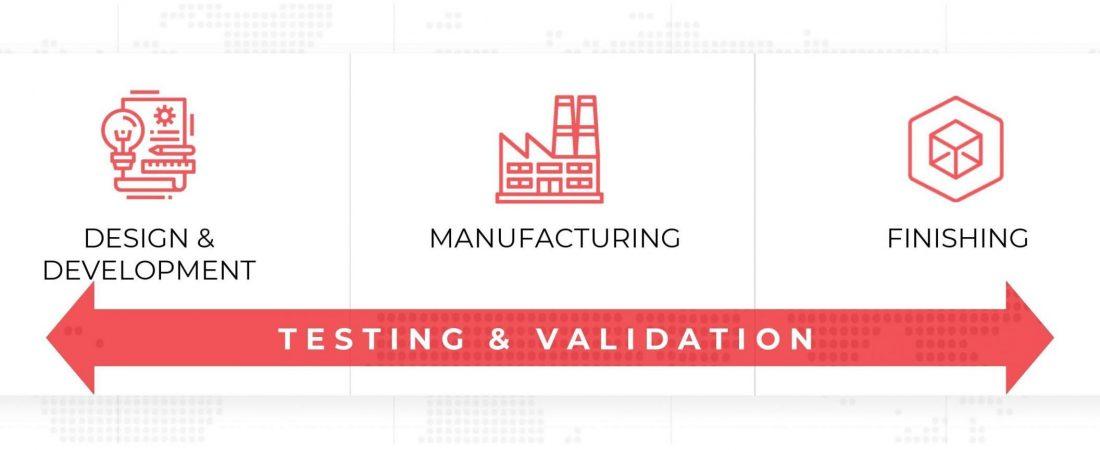 Design Development Manufacturing Finishing